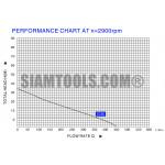 """ปั๊มหอยโข่ง SC80- 3HP-(2""""X2"""") เครื่องมือการเกษตร"""